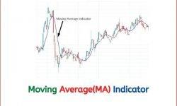 Moving Average(MA)