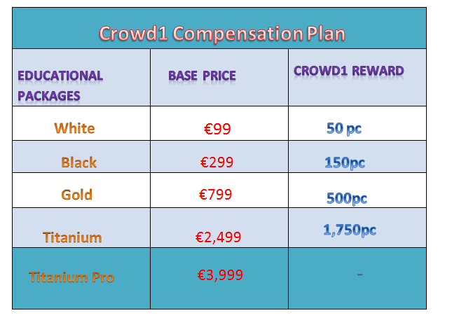 Crowd1 compensation Plan