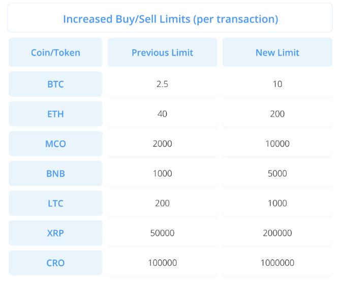 crypto.com card limits
