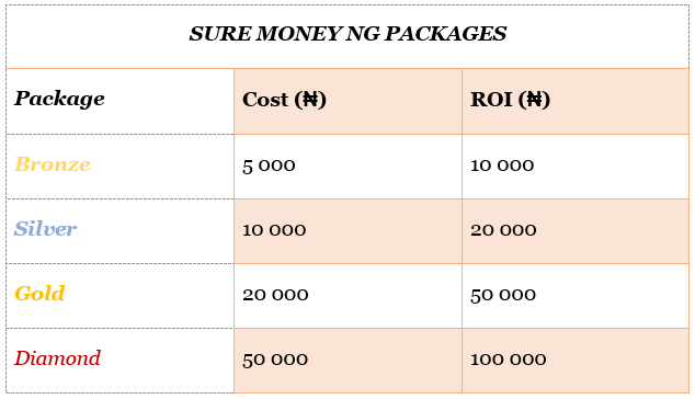 sure money ng packages