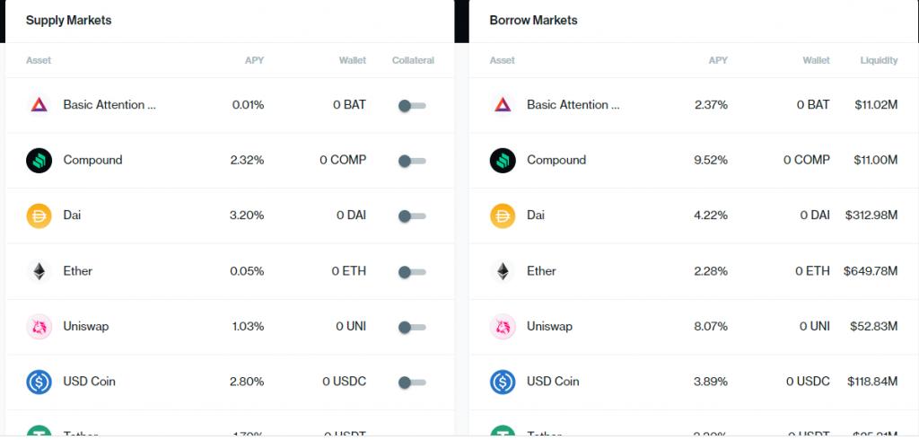 compound markets