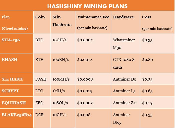 hashiny mining plans