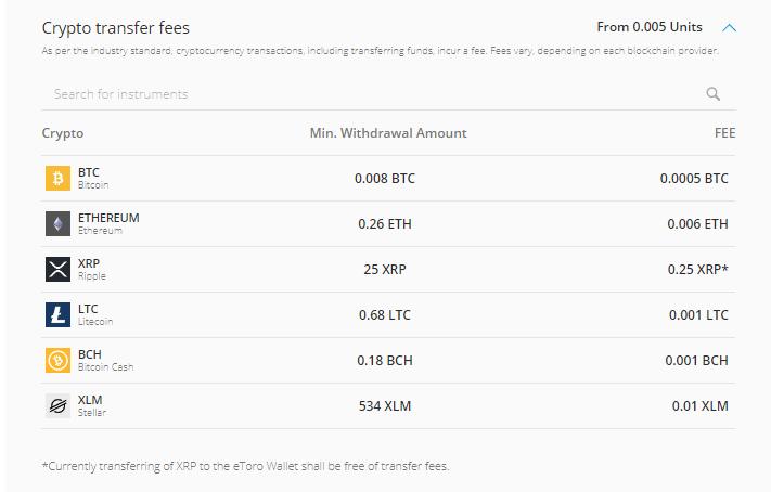 etoro crypto fees