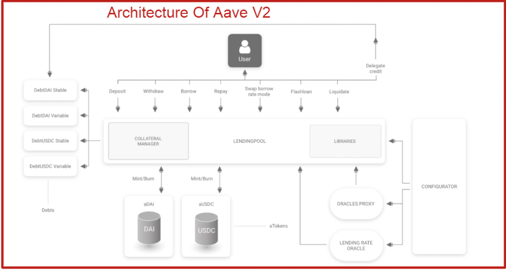 Aave V2 Architecture