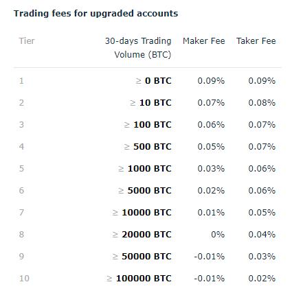 hitbtc fees