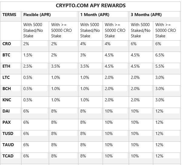 crypto.com interest rates