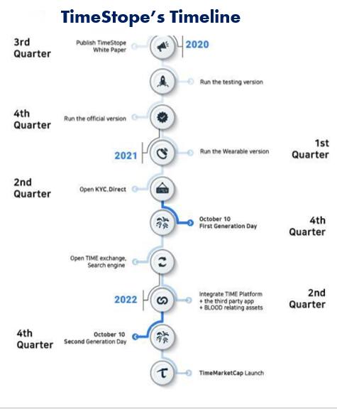 timestope timeline