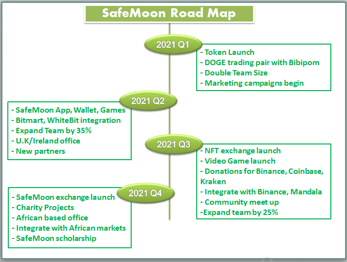 SAFEMOON road map