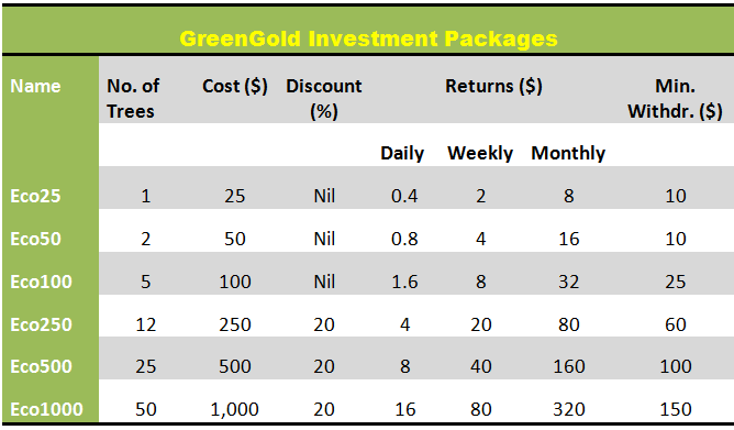GreenGold investment packages