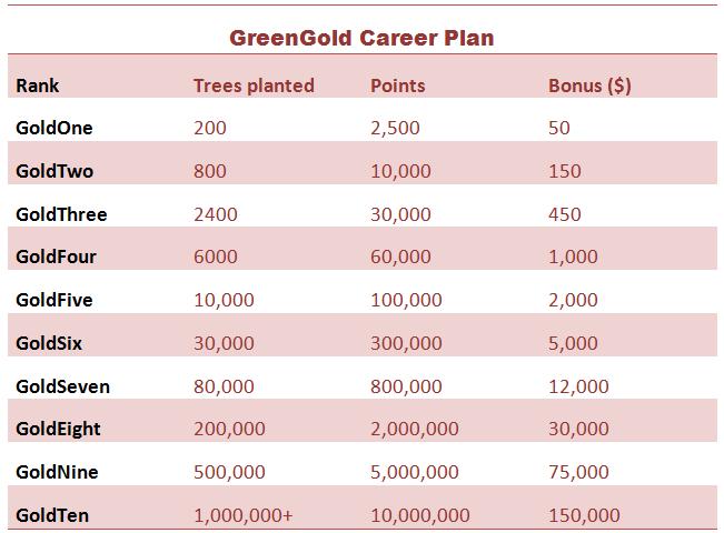 GreenGold Career Plan