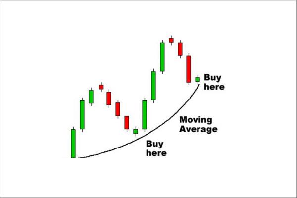 moving average TA