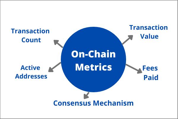 on chain metrics FA